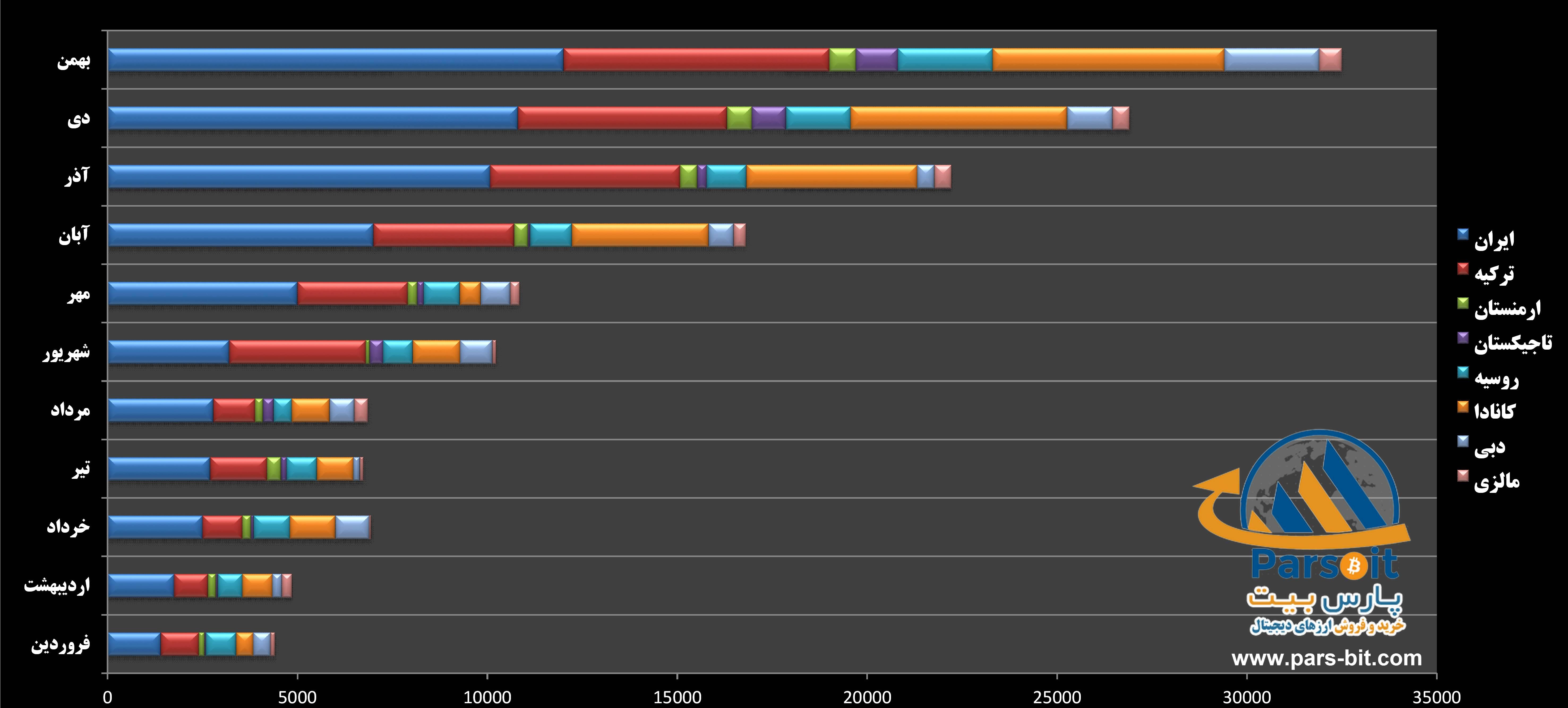 نرخ رشد تراکنش های رمزارزی صرافی پارس بیت در سال 98